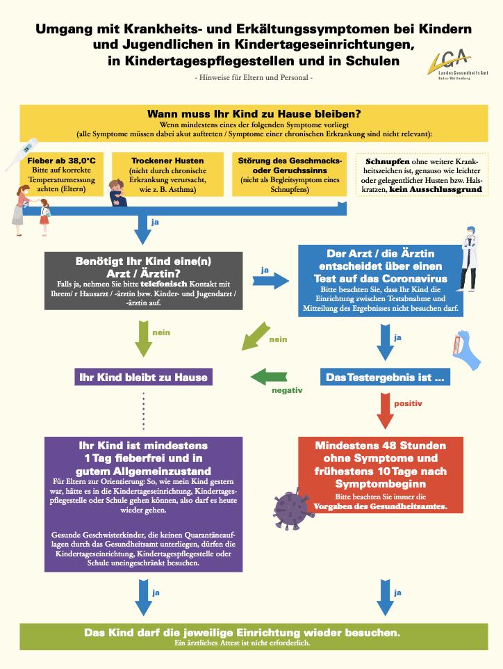 Umgang mit Krankheits- und Erkältungssymptomen bei Kindern und Jugendlichen in Kindertageseinrichtungen, in Kinderpflegestellen und in Schulen